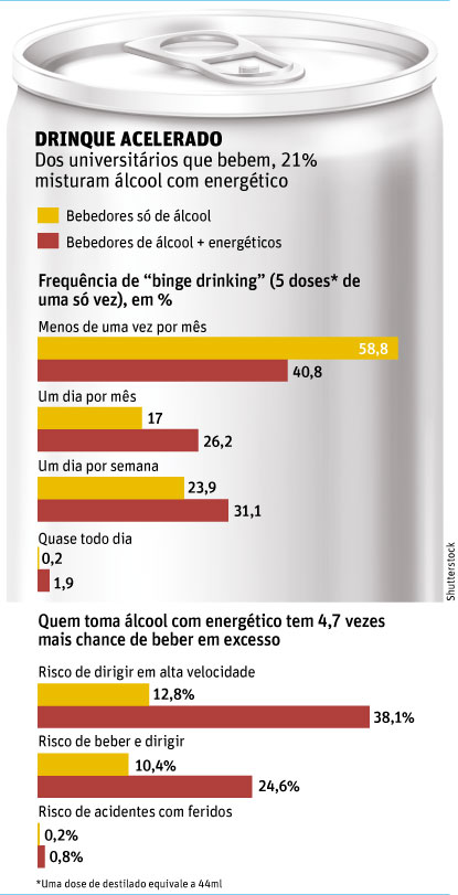 alcool com energetico